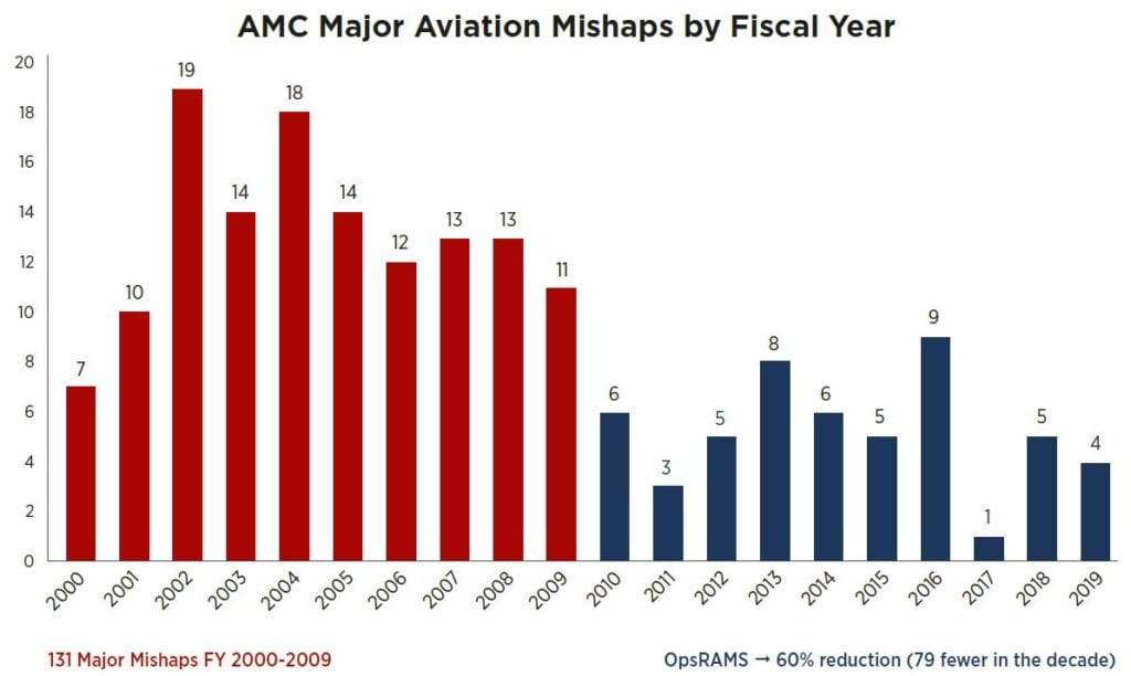 AMC Major Aviation Mishaps by Fiscal Year.